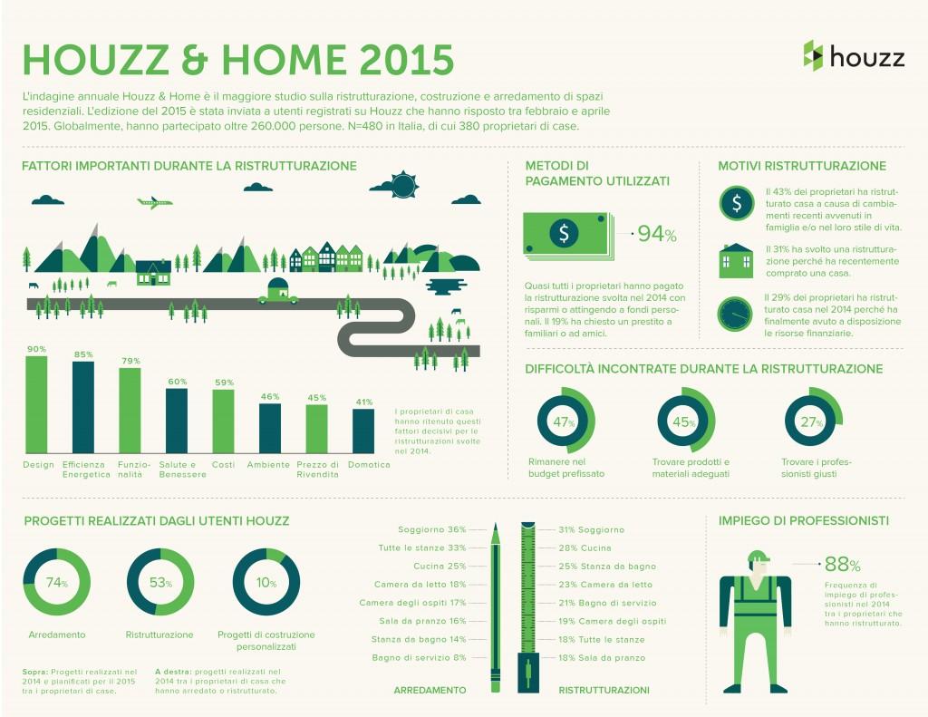 Infografica House & Home 2015