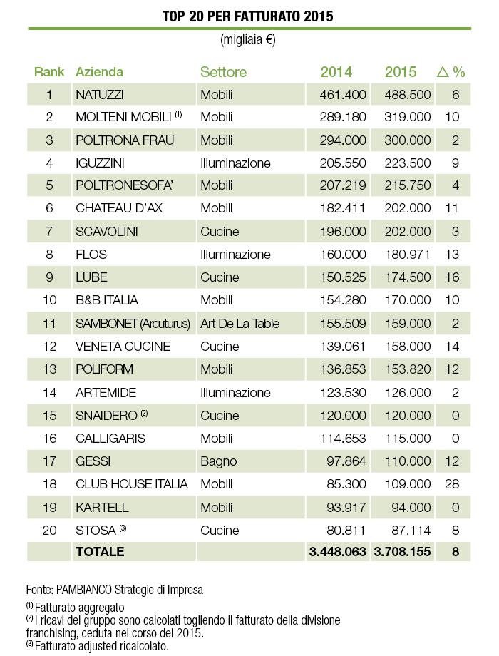 Analisi Settore Arredamento.Arredo Ecco Le Top 20 Per Fatturato 2015 Pambianco News