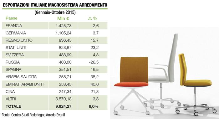 Sedute operative Kinesit disegnate da Lievore Altherr Molina per Arper, tra le aziende italiane più forti nel mercato dell'arredo da ufficio